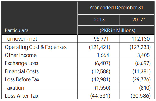 pia financial analysis 2013 year Analysis the variation in ratios as compared to fy 2016 is because of the following: - the gp and ebitda ratio of fy 2017 has increased by 36% and 23% as compared to last year due to improvement in gross margins.